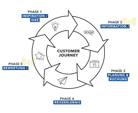 Customer Journey Modell