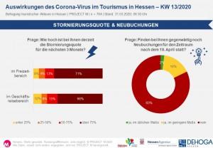 Stornierungsquote & Neubuchungen in KW13