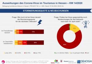 Stornierungsquote & Neubuchungen in KW14