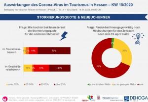 Stornierungsquote & Neubuchungen in KW15