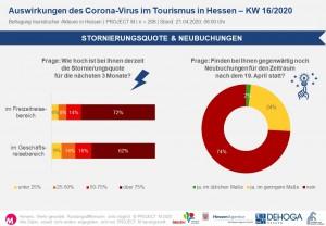 Stornierungsquote & Neubuchungen in KW16