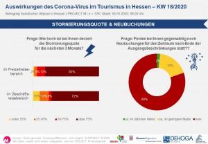 Stornierungsquote & Neubuchungen in KW18