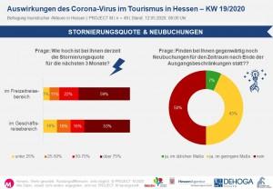 Stornierungsquote & Neubuchungen in KW19