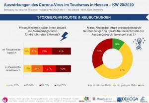 Stornierungsquote & Neubuchungen in KW20